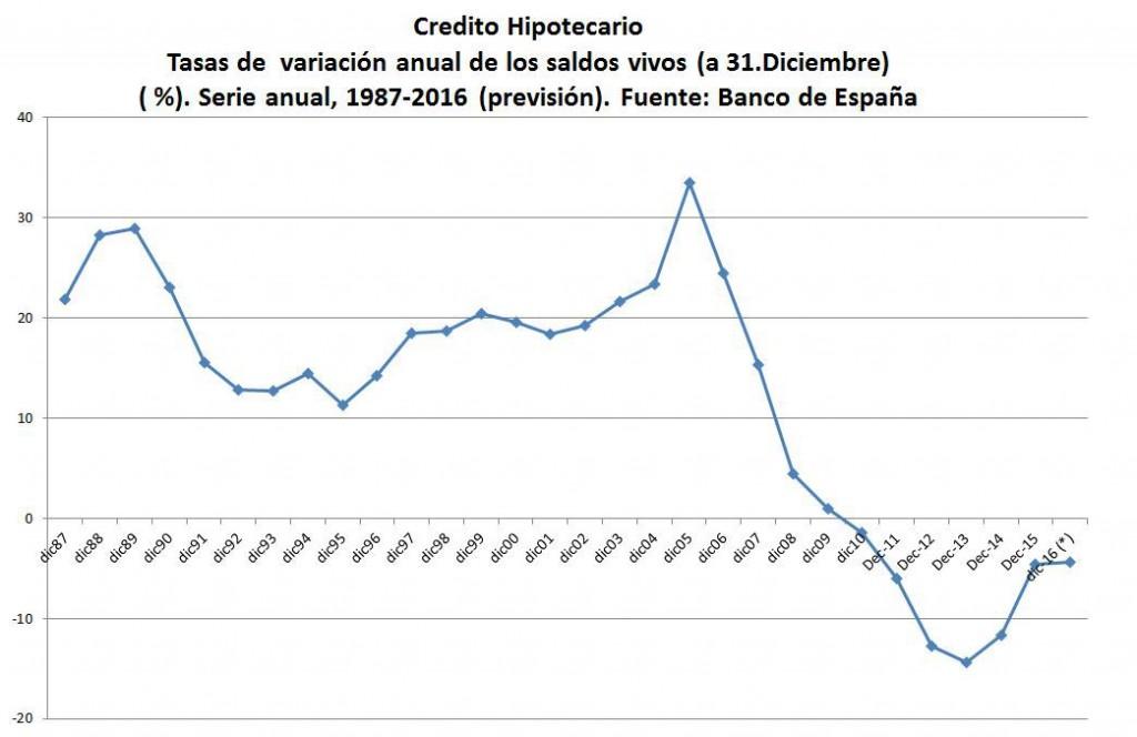 01_Credito-hipotecario